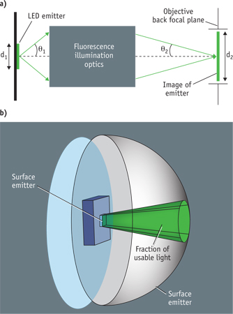 FIG 3. The ability of an optical system to create an arbitrarily small focus is limited by the size of the source and divergence of the emission.