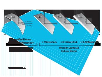 Ultraflat Dichroics