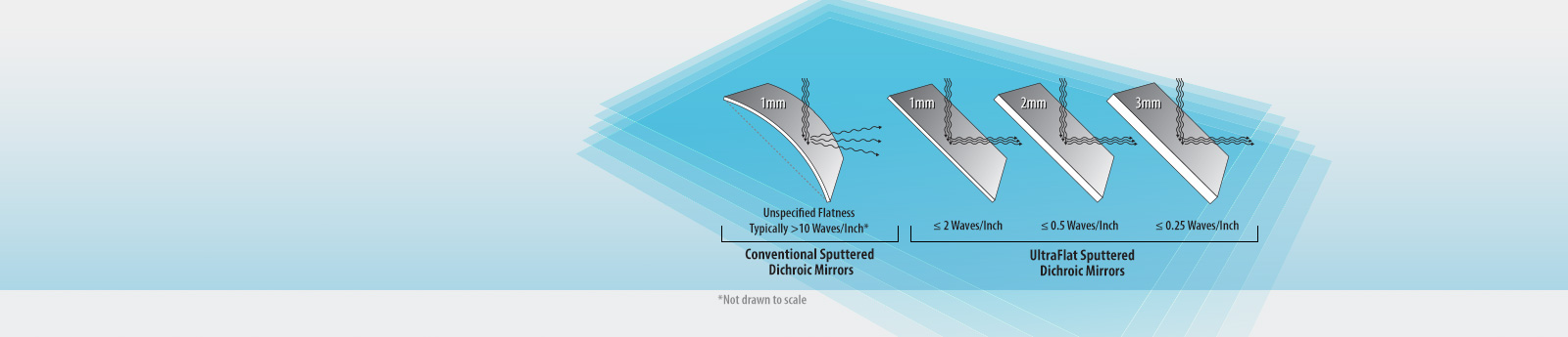 Ultra-flat Dichroics
